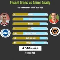 Pascal Gross vs Conor Coady h2h player stats