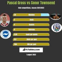 Pascal Gross vs Conor Townsend h2h player stats