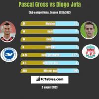 Pascal Gross vs Diogo Jota h2h player stats