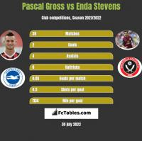 Pascal Gross vs Enda Stevens h2h player stats