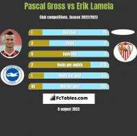 Pascal Gross vs Erik Lamela h2h player stats