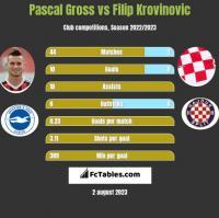 Pascal Gross vs Filip Krovinovic h2h player stats