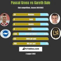 Pascal Gross vs Gareth Bale h2h player stats