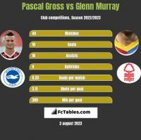 Pascal Gross vs Glenn Murray h2h player stats