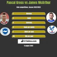 Pascal Gross vs James McArthur h2h player stats