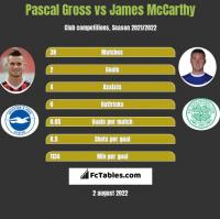 Pascal Gross vs James McCarthy h2h player stats