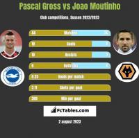 Pascal Gross vs Joao Moutinho h2h player stats