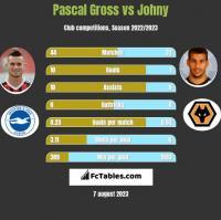 Pascal Gross vs Johny h2h player stats
