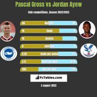 Pascal Gross vs Jordan Ayew h2h player stats