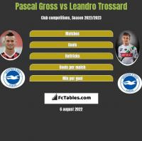 Pascal Gross vs Leandro Trossard h2h player stats