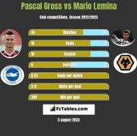 Pascal Gross vs Mario Lemina h2h player stats