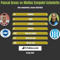 Pascal Gross vs Matias Ezequiel Schelotto h2h player stats