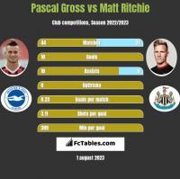 Pascal Gross vs Matt Ritchie h2h player stats