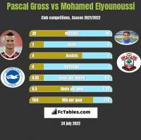 Pascal Gross vs Mohamed Elyounoussi h2h player stats