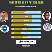 Pascal Gross vs Patson Daka h2h player stats