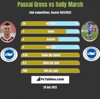 Pascal Gross vs Solly March h2h player stats