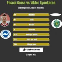 Pascal Gross vs Viktor Gyoekeres h2h player stats