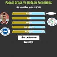 Pascal Gross vs Gedson Fernandes h2h player stats