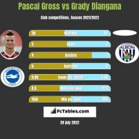 Pascal Gross vs Grady Diangana h2h player stats