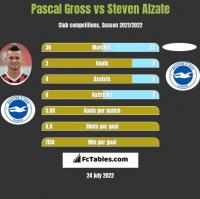 Pascal Gross vs Steven Alzate h2h player stats