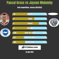 Pascal Gross vs Jayson Molumby h2h player stats