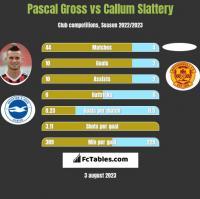 Pascal Gross vs Callum Slattery h2h player stats