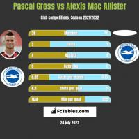 Pascal Gross vs Alexis Mac Allister h2h player stats