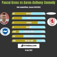 Pascal Gross vs Aaron-Anthony Connolly h2h player stats