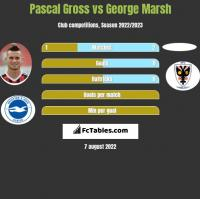 Pascal Gross vs George Marsh h2h player stats