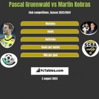 Pascal Gruenwald vs Martin Kobras h2h player stats
