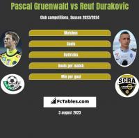 Pascal Gruenwald vs Reuf Durakovic h2h player stats