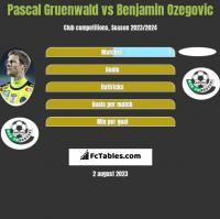Pascal Gruenwald vs Benjamin Ozegovic h2h player stats