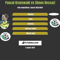 Pascal Gruenwald vs Simon Beccari h2h player stats