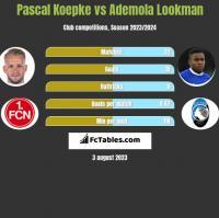 Pascal Koepke vs Ademola Lookman h2h player stats