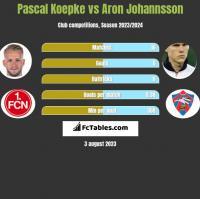Pascal Koepke vs Aron Johannsson h2h player stats