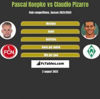 Pascal Koepke vs Claudio Pizarro h2h player stats