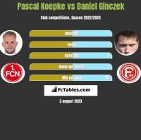 Pascal Koepke vs Daniel Ginczek h2h player stats