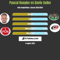 Pascal Koepke vs Davie Selke h2h player stats