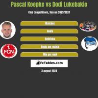 Pascal Koepke vs Dodi Lukebakio h2h player stats