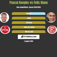 Pascal Koepke vs Felix Klaus h2h player stats