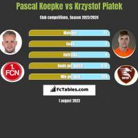 Pascal Koepke vs Krzystof Piatek h2h player stats