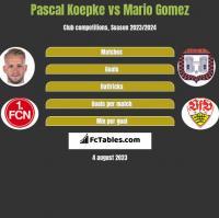 Pascal Koepke vs Mario Gomez h2h player stats