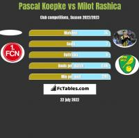 Pascal Koepke vs Milot Rashica h2h player stats