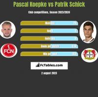 Pascal Koepke vs Patrik Schick h2h player stats
