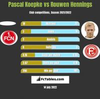 Pascal Koepke vs Rouwen Hennings h2h player stats