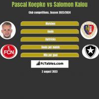 Pascal Koepke vs Salomon Kalou h2h player stats