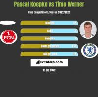 Pascal Koepke vs Timo Werner h2h player stats
