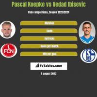 Pascal Koepke vs Vedad Ibisević h2h player stats
