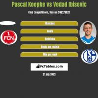 Pascal Koepke vs Vedad Ibisevic h2h player stats