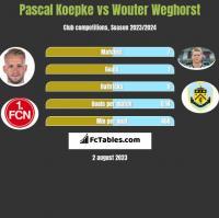 Pascal Koepke vs Wouter Weghorst h2h player stats